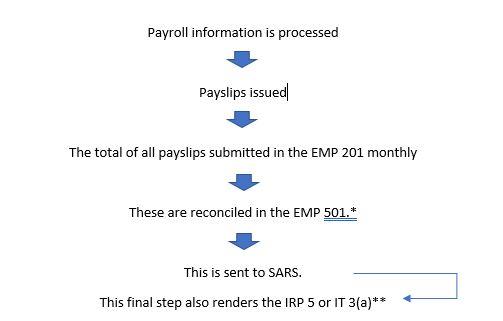 EMP 501